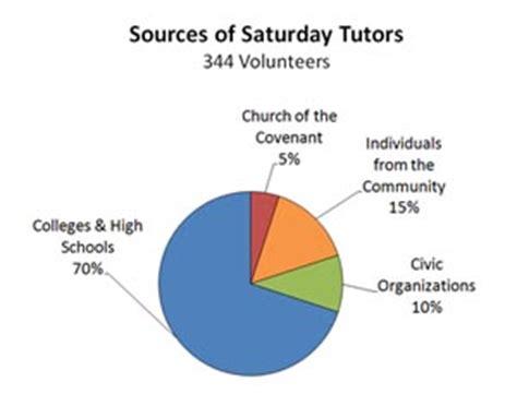 Resume Church Volunteer Work